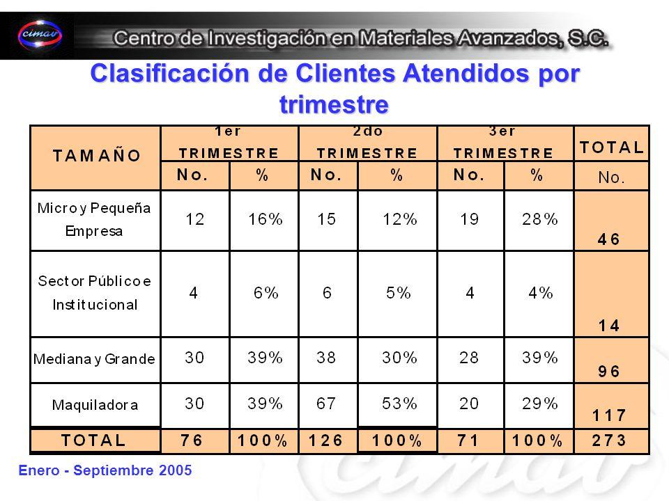 Clasificación de Clientes Atendidos por trimestre Enero - Septiembre 2005
