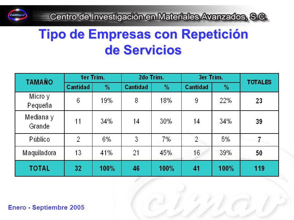 Tipo de Empresas con Repetición de Servicios Enero - Septiembre 2005