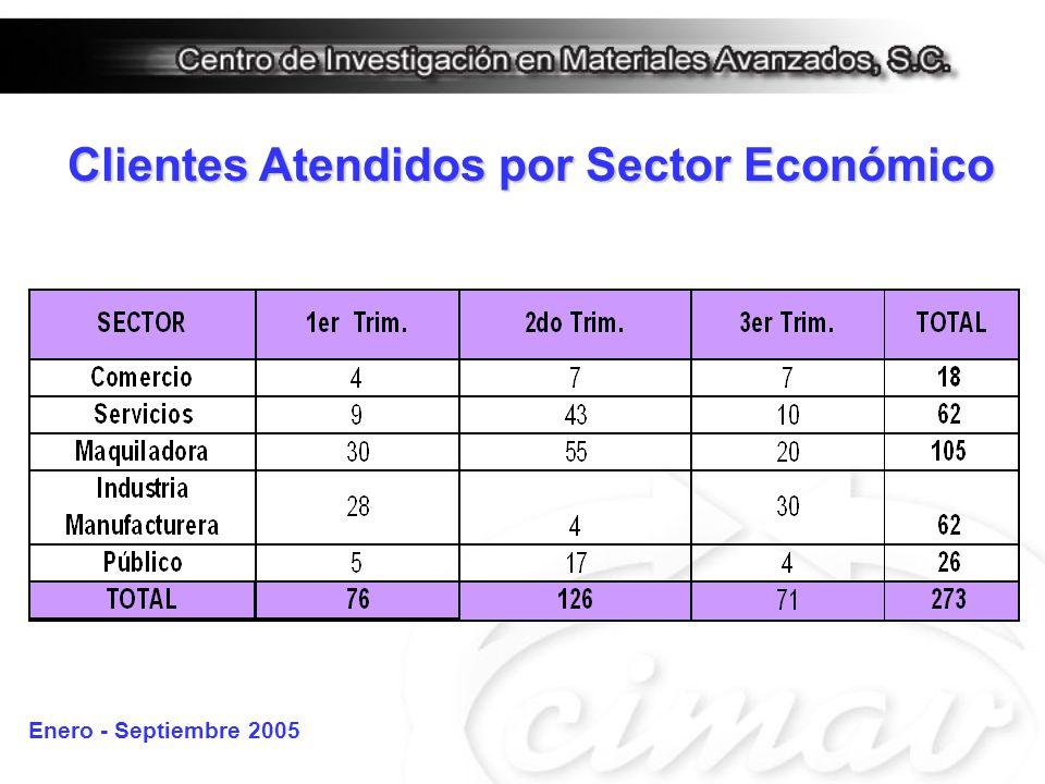 Clientes Atendidos por Sector Económico Enero - Septiembre 2005