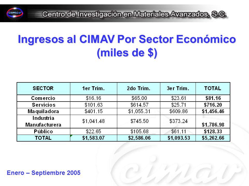 Ingresos al CIMAV Por Sector Económico (miles de $) Enero – Septiembre 2005