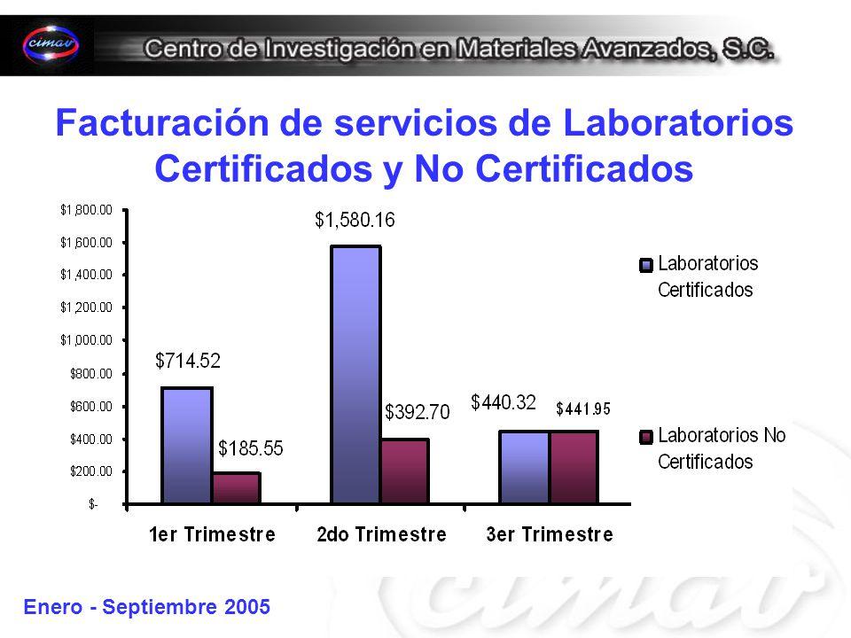 Facturación de servicios de Laboratorios Certificados y No Certificados Enero - Septiembre 2005