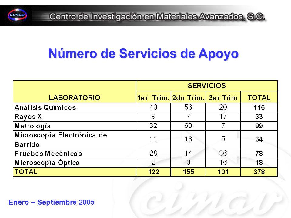 Número de Servicios de Apoyo Enero – Septiembre 2005