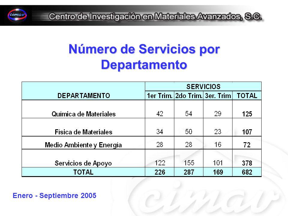 Número de Servicios por Departamento Enero - Septiembre 2005