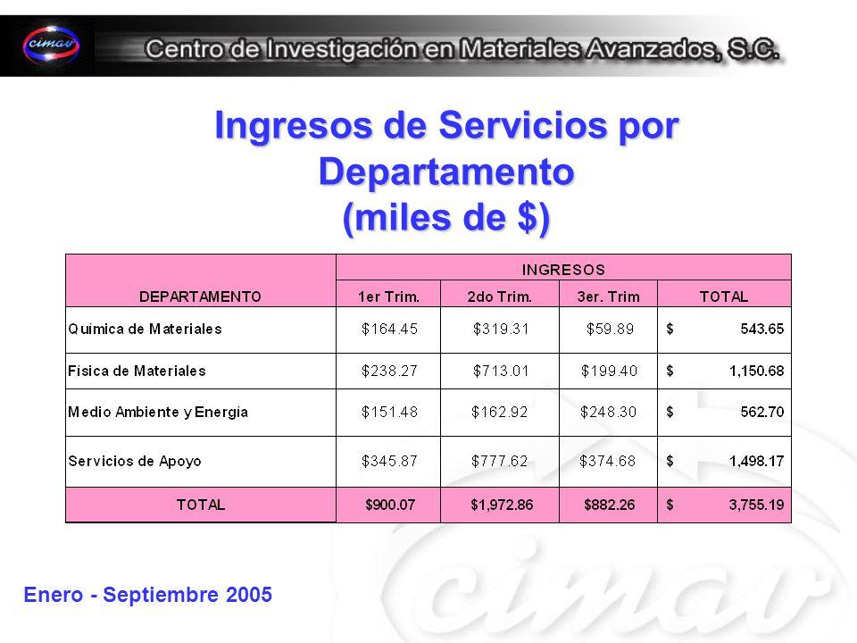 Ingresos de Servicios por Departamento (miles de $) Enero - Septiembre 2005