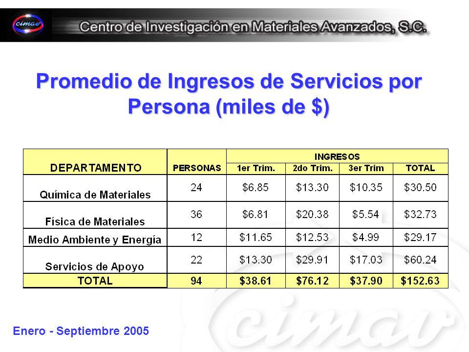 Promedio de Ingresos de Servicios por Persona (miles de $) Enero - Septiembre 2005