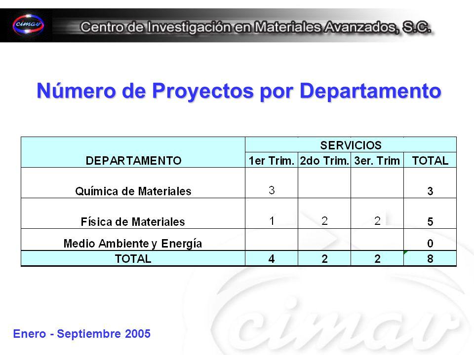 Número de Proyectos por Departamento Enero - Septiembre 2005