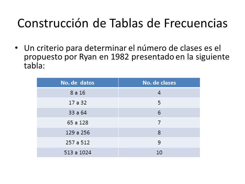 Construcción de Tablas de Frecuencias Un criterio para determinar el número de clases es el propuesto por Ryan en 1982 presentado en la siguiente tabla: No.