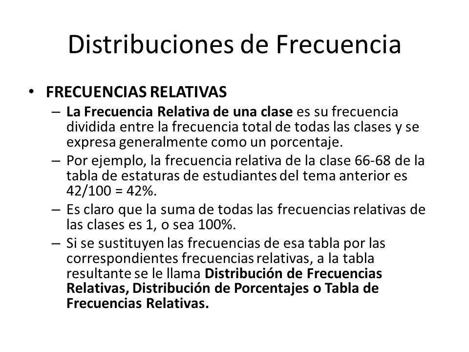 Distribuciones de Frecuencia FRECUENCIAS RELATIVAS – La Frecuencia Relativa de una clase es su frecuencia dividida entre la frecuencia total de todas las clases y se expresa generalmente como un porcentaje.