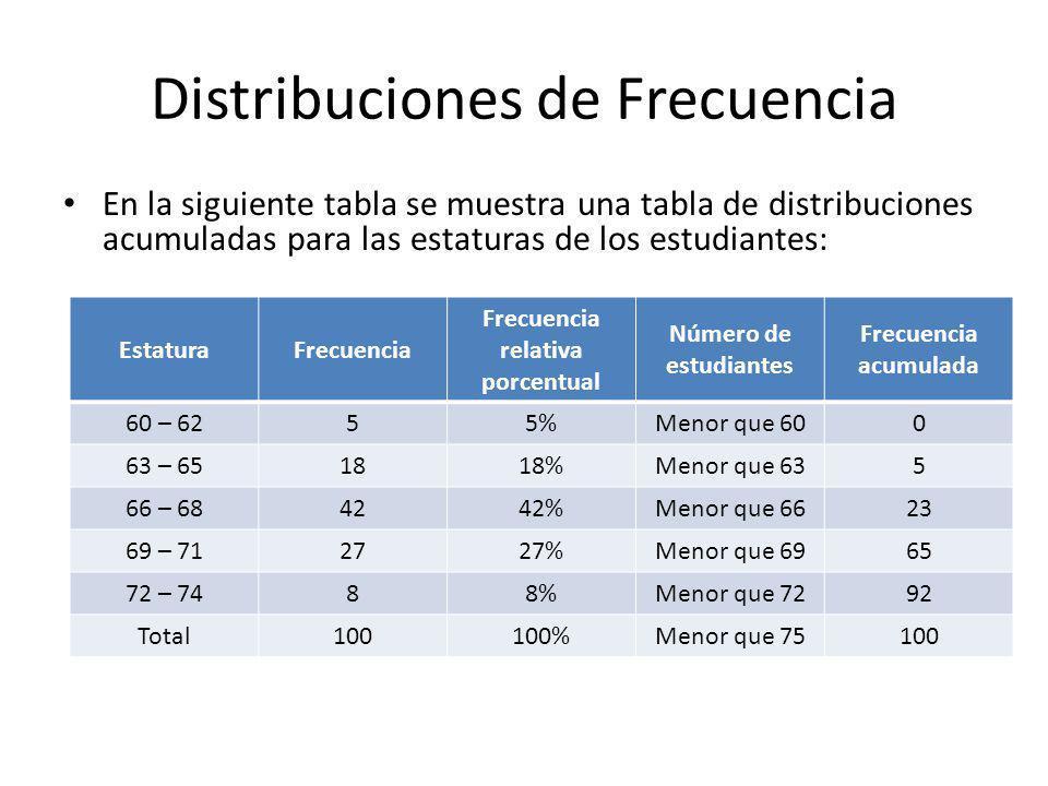 Distribuciones de Frecuencia En la siguiente tabla se muestra una tabla de distribuciones acumuladas para las estaturas de los estudiantes: EstaturaFrecuencia Frecuencia relativa porcentual Número de estudiantes Frecuencia acumulada 60 – 6255%Menor que 600 63 – 651818%Menor que 635 66 – 684242%Menor que 6623 69 – 712727%Menor que 6965 72 – 7488%Menor que 7292 Total100100%Menor que 75100