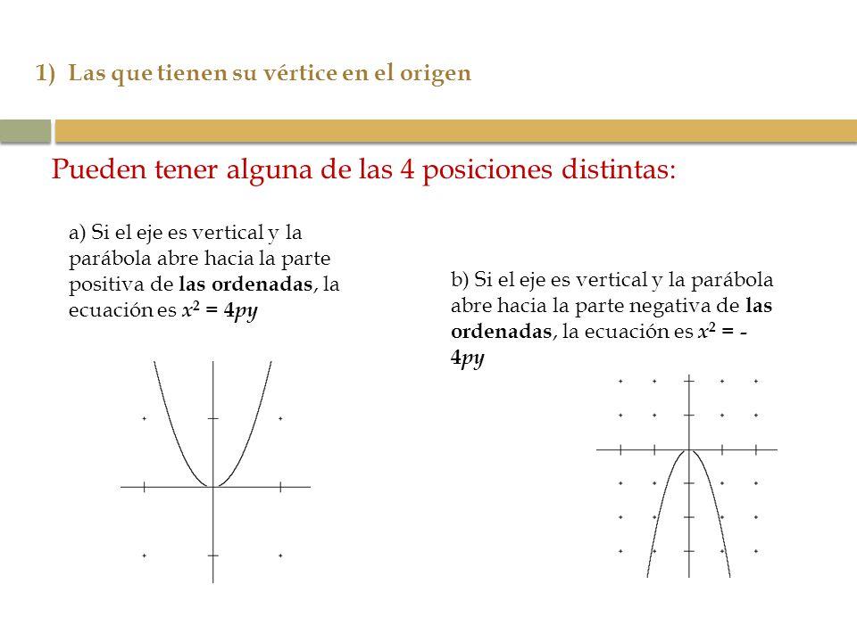1) Las que tienen su vértice en el origen Pueden tener alguna de las 4 posiciones distintas: a) Si el eje es vertical y la parábola abre hacia la part