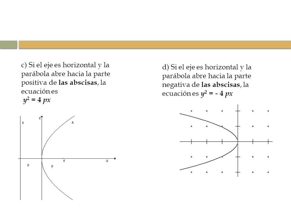 c) Si el eje es horizontal y la parábola abre hacia la parte positiva de las abscisas, la ecuación es y 2 = 4 px d) Si el eje es horizontal y la paráb