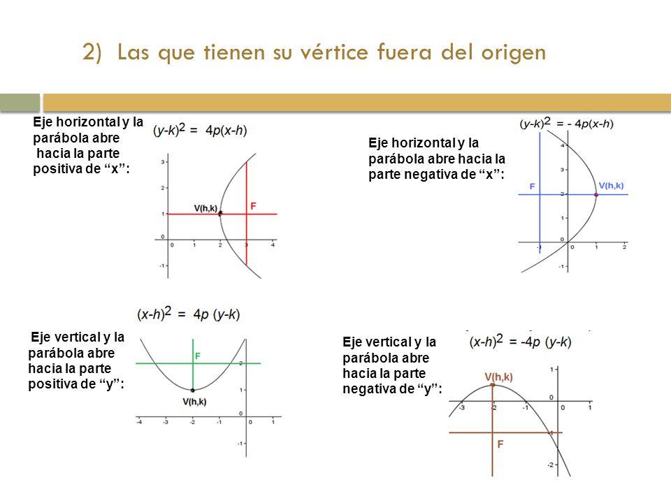 2) Las que tienen su vértice fuera del origen Eje horizontal y la parábola abre hacia la parte positiva de x: Eje horizontal y la parábola abre hacia