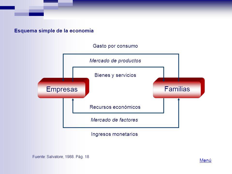 Empresas Familias Ingresos monetarios Mercado de factores Recursos económicos Bienes y servicios Mercado de productos Gasto por consumo Fuente: Salvat