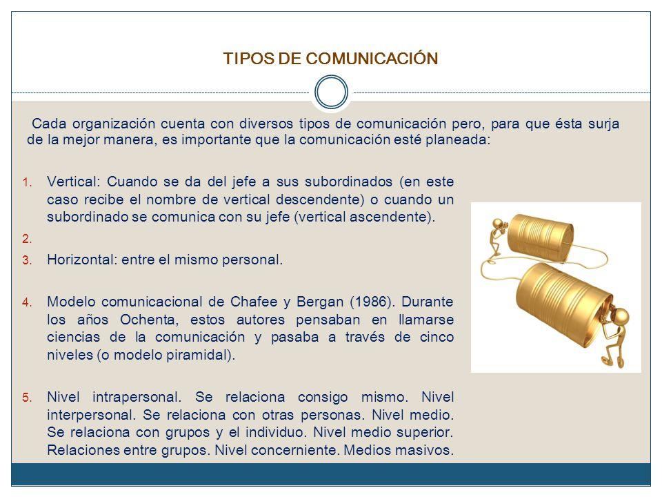TIPOS DE COMUNICACIÓN Cada organización cuenta con diversos tipos de comunicación pero, para que ésta surja de la mejor manera, es importante que la c