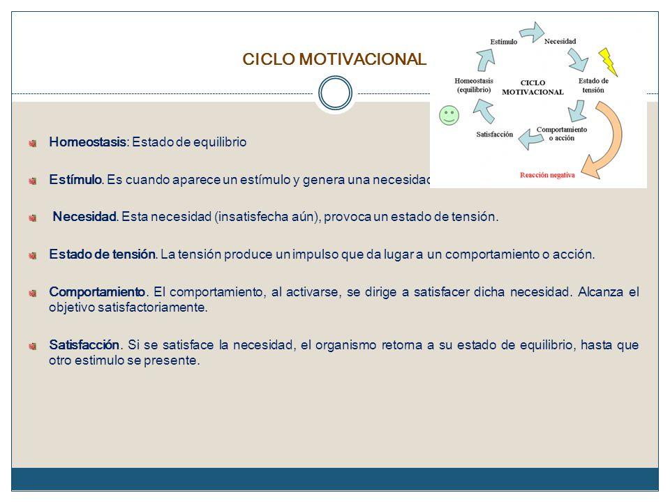 CICLO MOTIVACIONAL Homeostasis: Estado de equilibrio Estímulo. Es cuando aparece un estímulo y genera una necesidad. Necesidad. Esta necesidad (insati