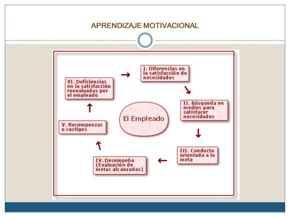 APRENDIZAJE MOTIVACIONAL