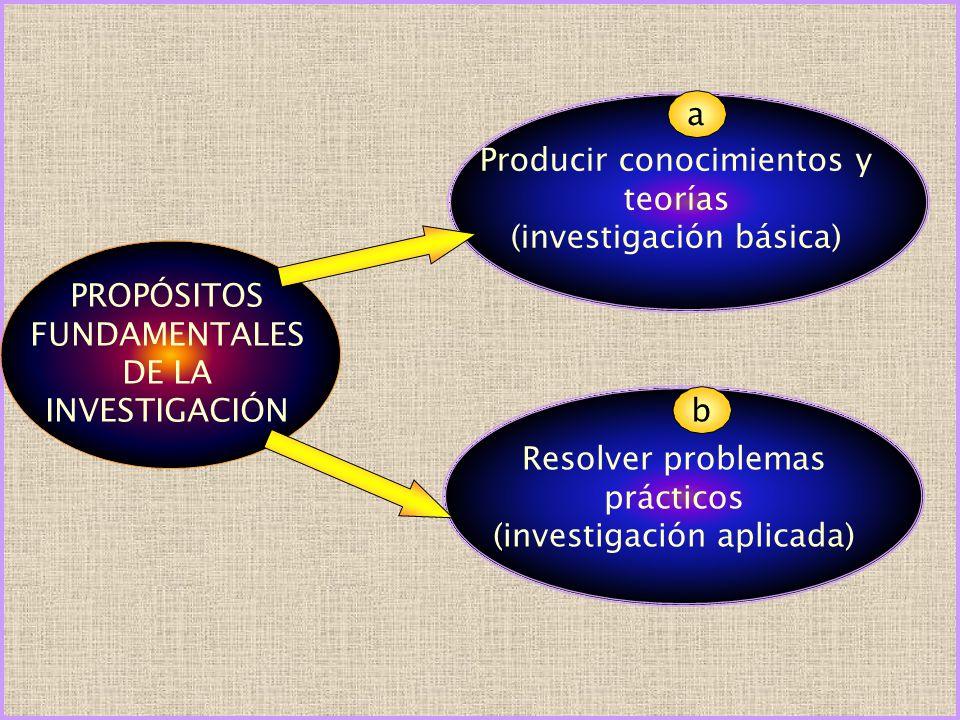 PROPÓSITOS FUNDAMENTALES DE LA INVESTIGACIÓN Producir conocimientos y teorías (investigación básica) Resolver problemas prácticos (investigación aplic