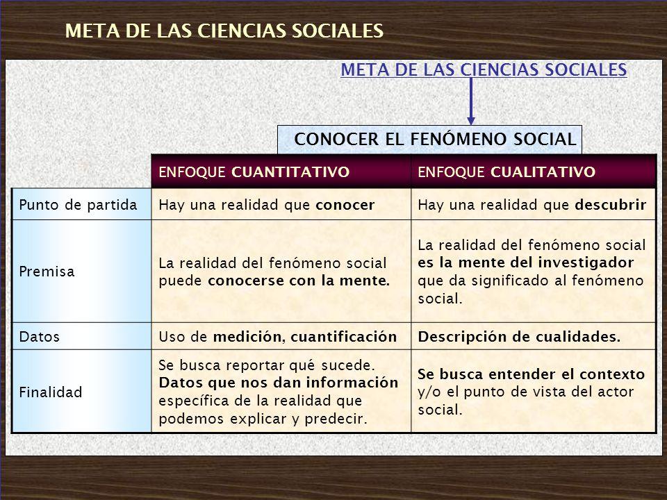 META DE LAS CIENCIAS SOCIALES CONOCER EL FENÓMENO SOCIAL ENFOQUE CUANTITATIVOENFOQUE CUALITATIVO Punto de partidaHay una realidad que conocerHay una r