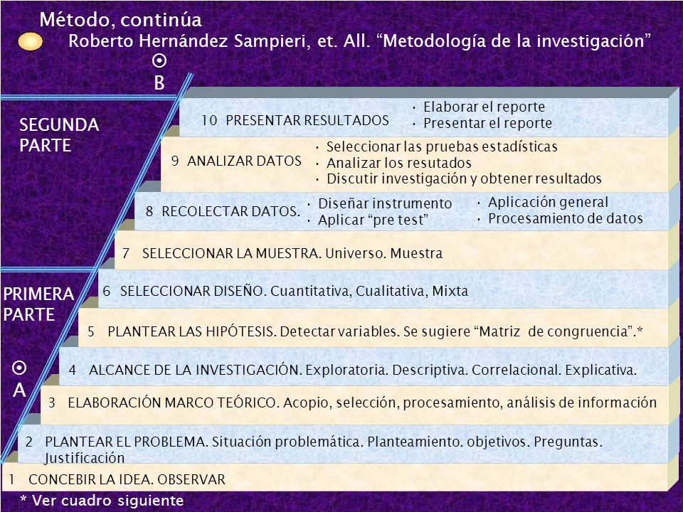 Método, continúa Roberto Hernández Sampieri, et. All. Metodología de la investigación 1 CONCEBIR LA IDEA. OBSERVAR2PLANTEAR EL PROBLEMA. Situación pro