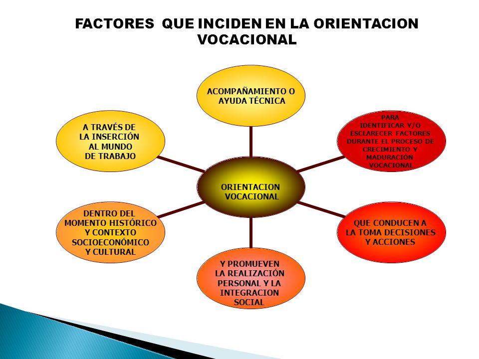 """La presentaci�n """"UNIDAD I VOCACI�N Factores que inciden en la ..."""