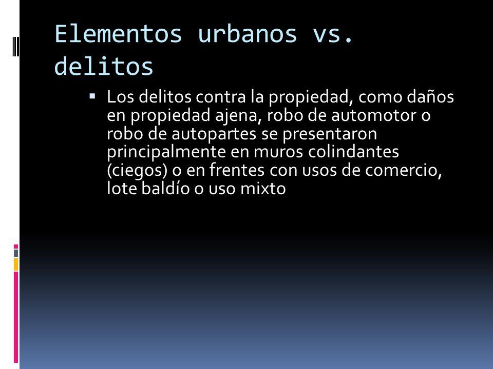 Elementos urbanos vs. delitos Los delitos contra la propiedad, como daños en propiedad ajena, robo de automotor o robo de autopartes se presentaron pr