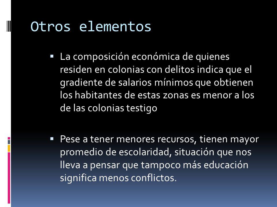 Otros elementos La composición económica de quienes residen en colonias con delitos indica que el gradiente de salarios mínimos que obtienen los habit