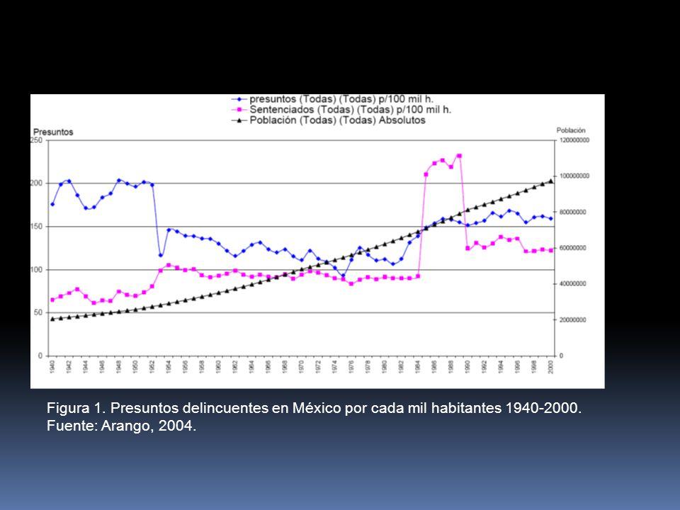Figura 1. Presuntos delincuentes en México por cada mil habitantes 1940-2000. Fuente: Arango, 2004.