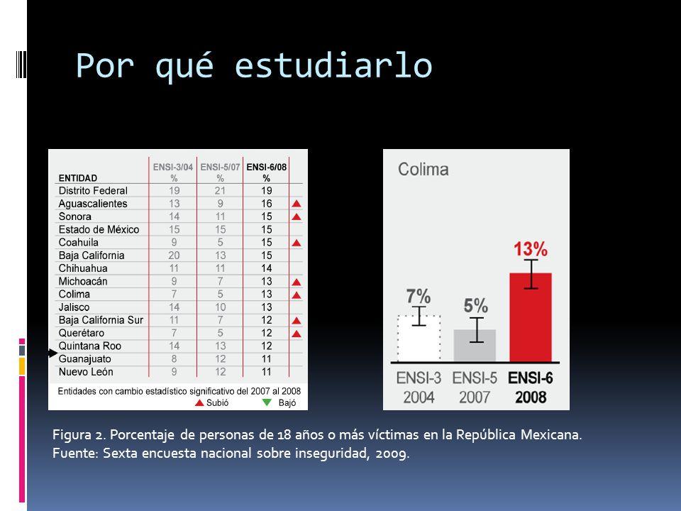 Por qué estudiarlo Figura 2. Porcentaje de personas de 18 años o más víctimas en la República Mexicana. Fuente: Sexta encuesta nacional sobre inseguri