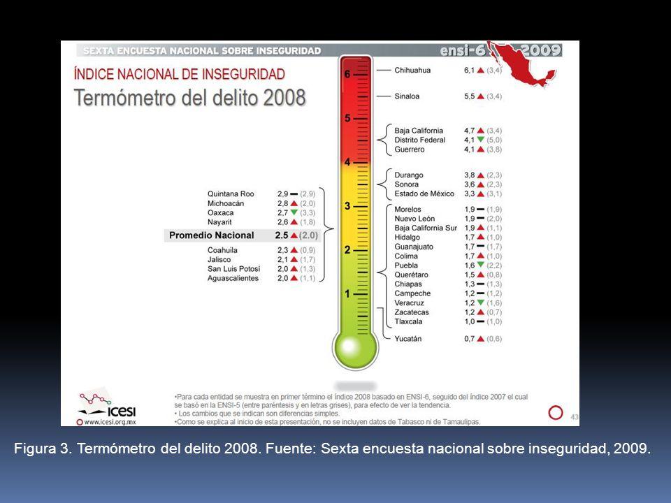 Figura 3. Termómetro del delito 2008. Fuente: Sexta encuesta nacional sobre inseguridad, 2009.