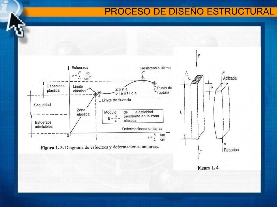 3.DISEÑO O REVISIÓN: El objetivo de la revisión es asegurar que el material propuesto en un elemento determinado de un sistema estructural, resista óptimamente a las solicitaciones y a todos los efectos cuantificables que producen.