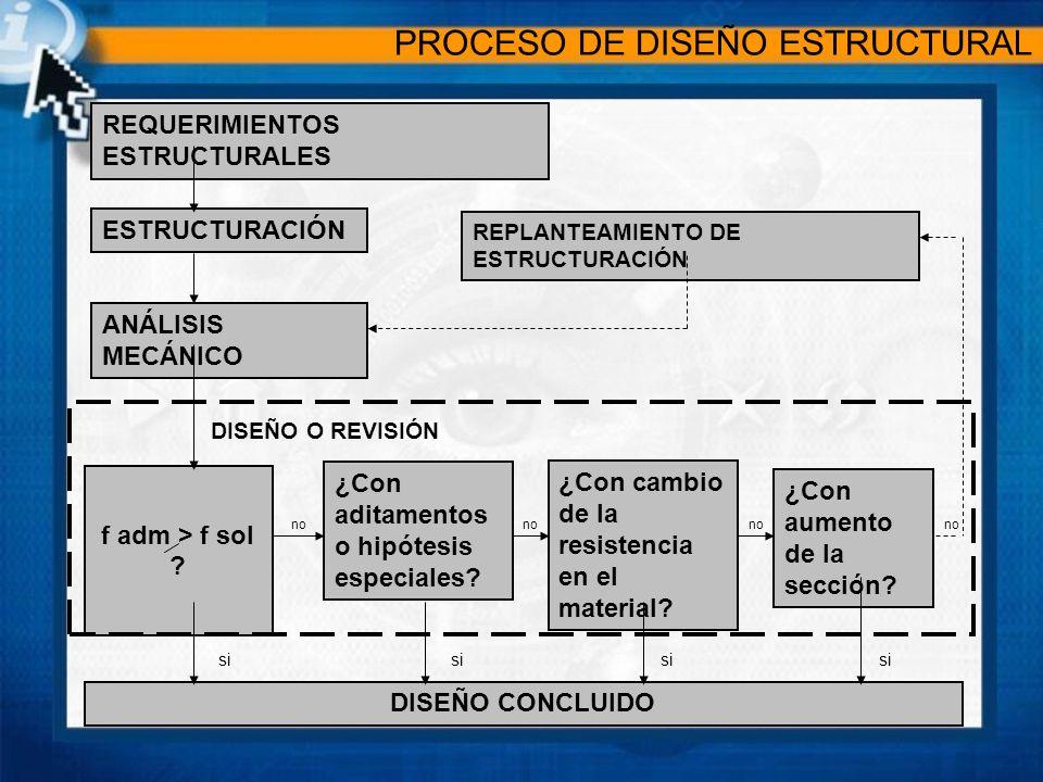 REQUERIMIENTOS ESTRUCTURALES ESTRUCTURACIÓN ANÁLISIS MECÁNICO REPLANTEAMIENTO DE ESTRUCTURACIÓN f adm > f sol ? ¿Con aditamentos o hipótesis especiale