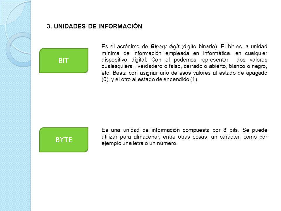3.UNIDADES DE INFORMACIÓN BIT Es el acrónimo de Binary digit (digito binario).