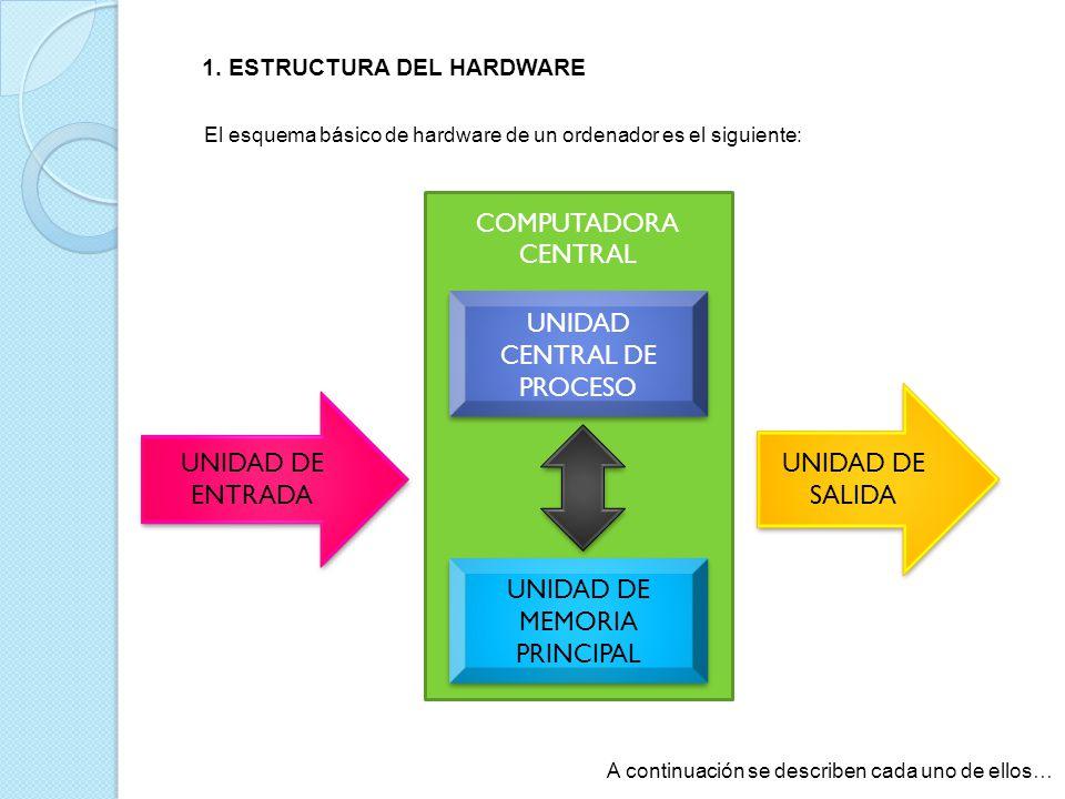 El esquema básico de hardware de un ordenador es el siguiente: UNIDAD DE ENTRADA UNIDAD DE SALIDA COMPUTADORA CENTRAL UNIDAD CENTRAL DE PROCESO UNIDAD DE MEMORIA PRINCIPAL A continuación se describen cada uno de ellos… 1.