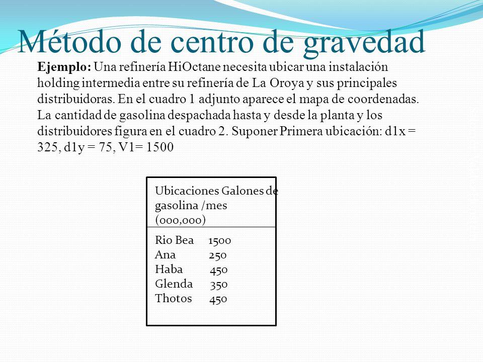 Salomón Valdez Honstein Ejemplo: Una refinería HiOctane necesita ubicar una instalación holding intermedia entre su refinería de La Oroya y sus princi