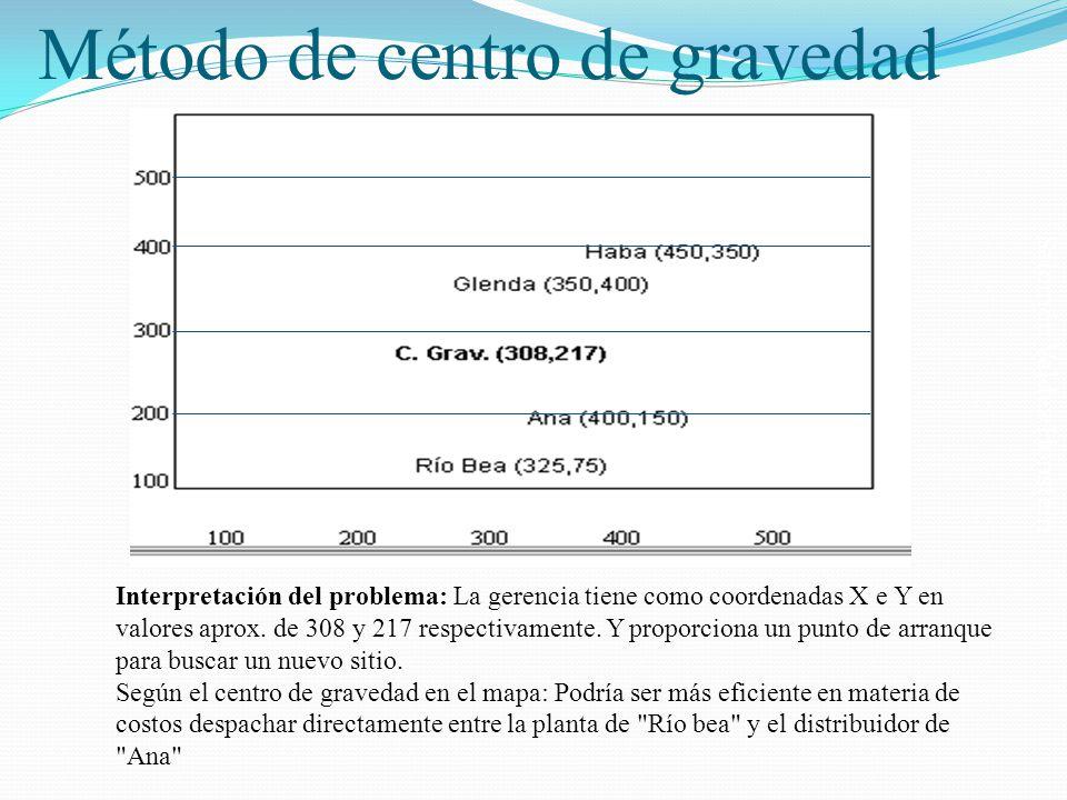 Salomón Valdez Honstein Método de centro de gravedad Interpretación del problema: La gerencia tiene como coordenadas X e Y en valores aprox. de 308 y