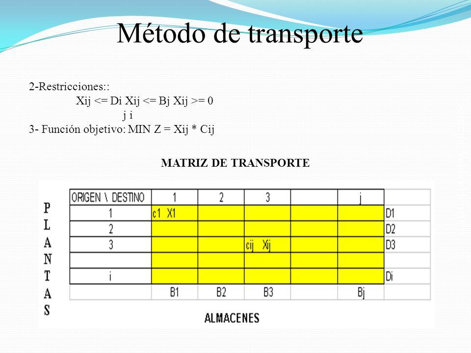 Salomón Valdez Honstein Método de transporte 2-Restricciones:: Xij = 0 j i 3- Función objetivo: MIN Z = Xij * Cij MATRIZ DE TRANSPORTE