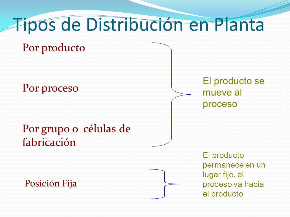 Salomón Valdez Honstein Tipos de Distribución en Planta Por producto Por proceso Por grupo o células de fabricación El producto se mueve al proceso El