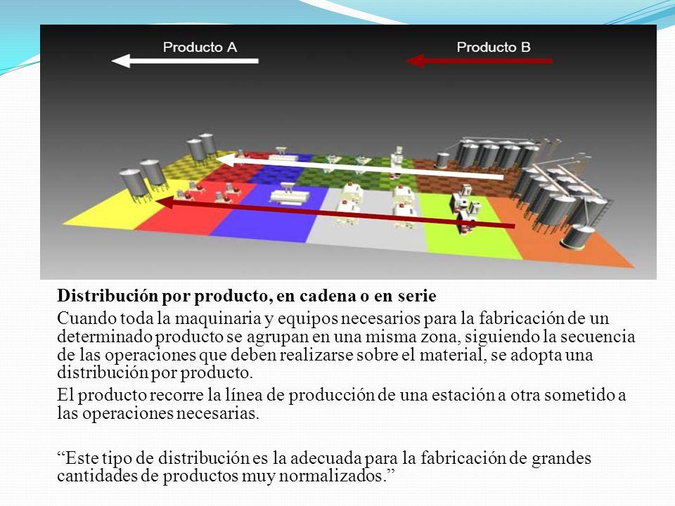 Distribución por producto, en cadena o en serie Cuando toda la maquinaria y equipos necesarios para la fabricación de un determinado producto se agrup