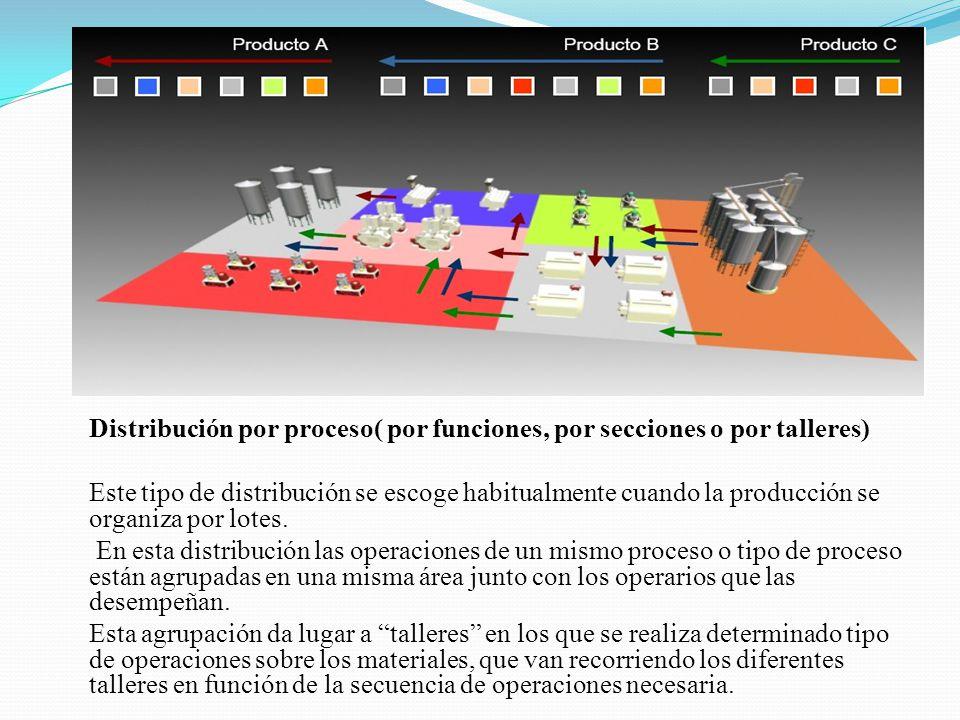 Distribución por proceso( por funciones, por secciones o por talleres) Este tipo de distribución se escoge habitualmente cuando la producción se organ