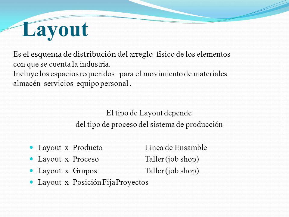 Salomón Valdez Honstein Layout El tipo de Layout depende del tipo de proceso del sistema de producción Layout x ProductoLínea de Ensamble Layout x Pro