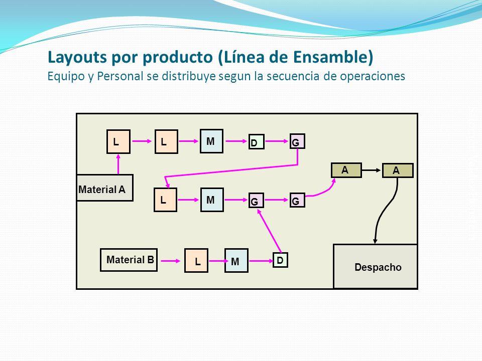 Salomón Valdez Honstein Layouts por producto (Línea de Ensamble) Equipo y Personal se distribuye segun la secuencia de operaciones LM G G A A L M D L