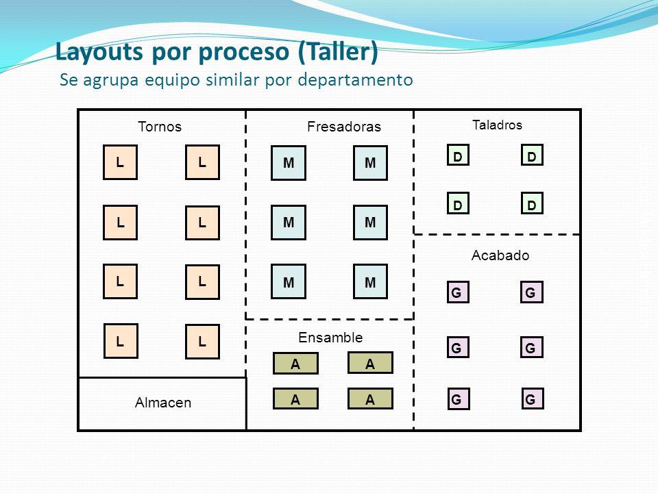Salomón Valdez Honstein Layouts por proceso (Taller) Se agrupa equipo similar por departamento Taladros DD DD Acabado GG GG GG Fresadoras MM MM MM Ens