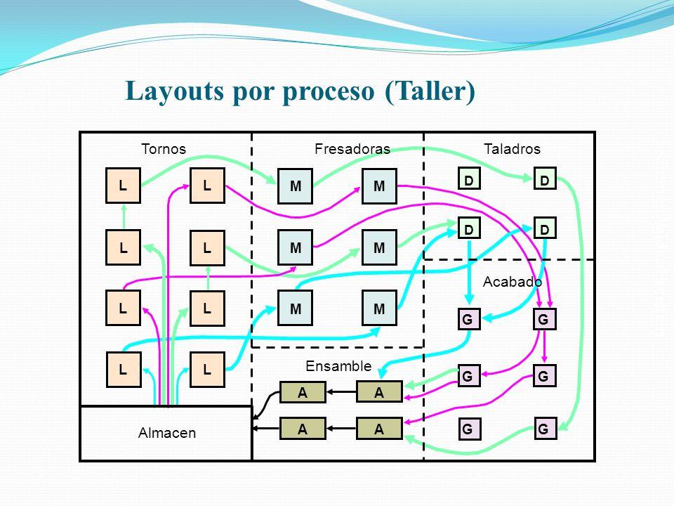 Salomón Valdez Honstein Layouts por proceso (Taller)