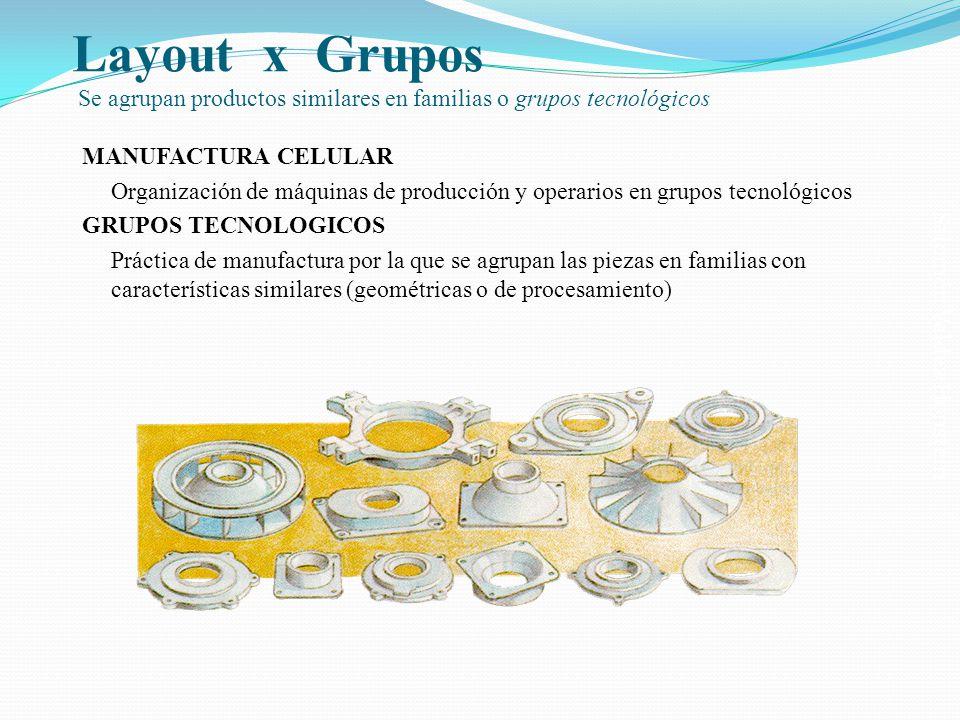 Salomón Valdez Honstein Layout x Grupos Se agrupan productos similares en familias o grupos tecnológicos MANUFACTURA CELULAR Organización de máquinas