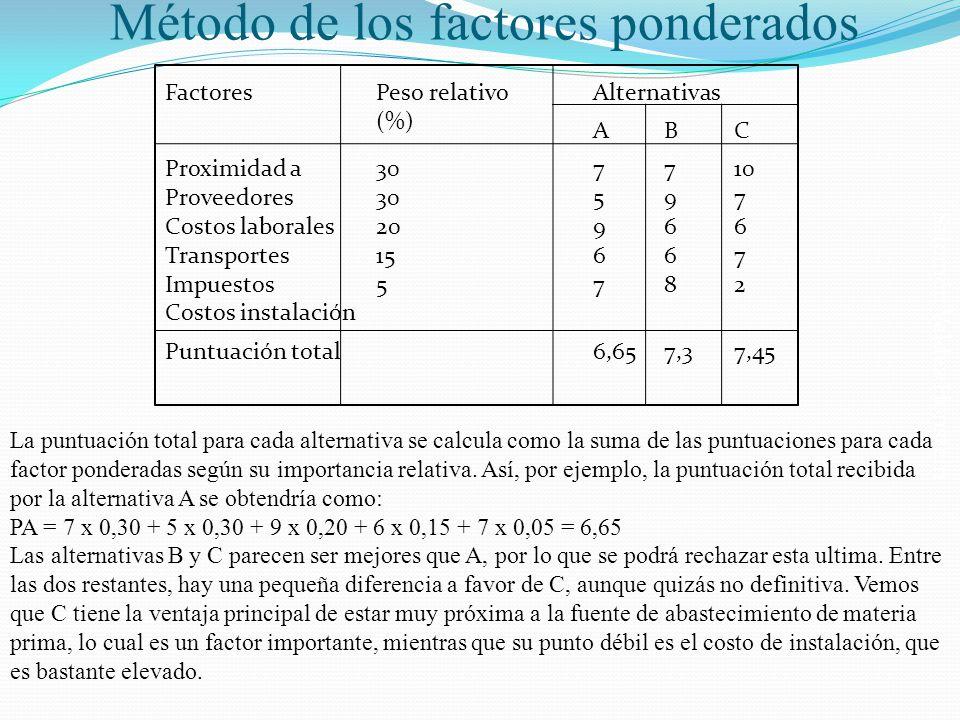 Salomón Valdez Honstein Método de los factores ponderados FactoresPeso relativo (%) Alternativas ABC Proximidad a Proveedores Costos laborales Transpo