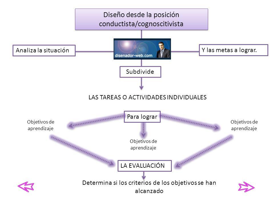 Diseño desde la posición conductista/cognoscitivista Analiza la situación Y las metas a lograr. LAS TAREAS O ACTIVIDADES INDIVIDUALES Subdivide Objeti