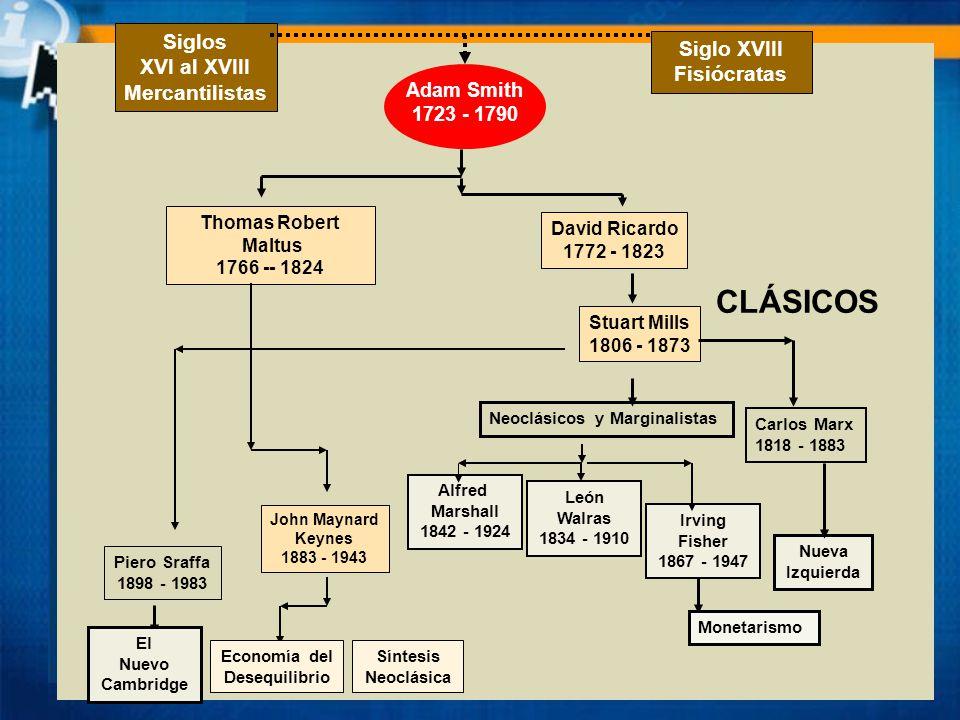 Nueva Macroeconomía Clásica CLÁSICOS Siglos XVI al XVIII Mercantilistas Siglo XVIII Fisiócratas Adam Smith 1723 - 1790 Thomas Robert Maltus 1766 -- 18