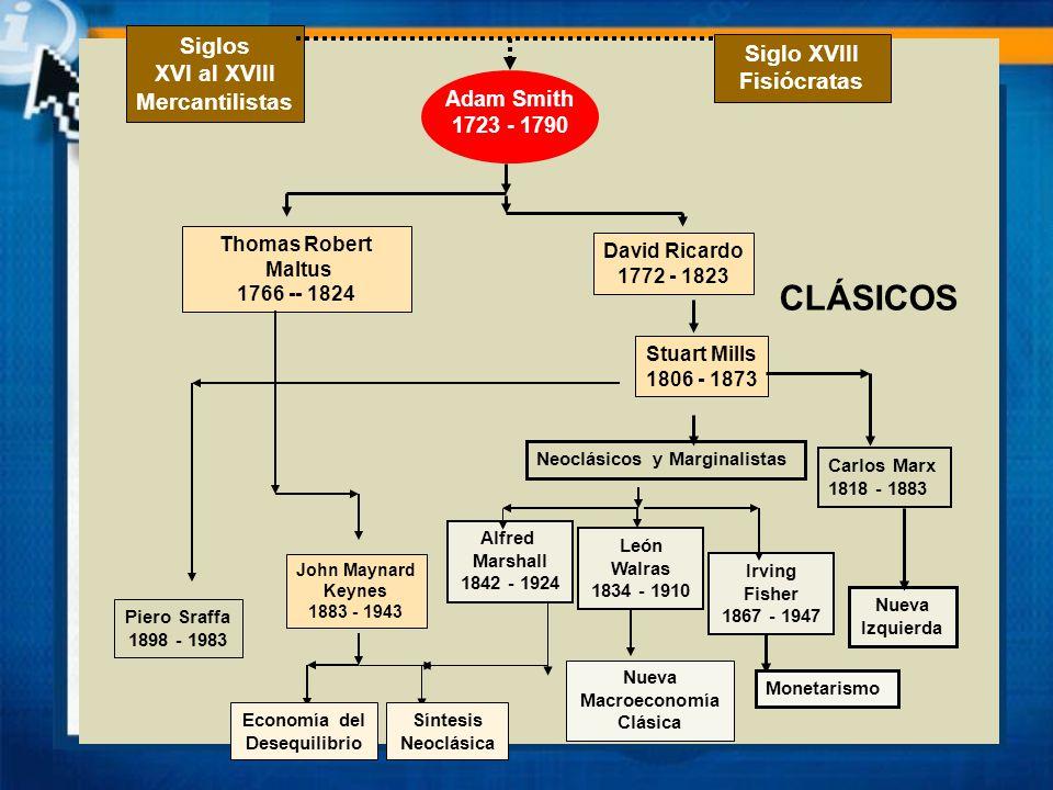 CLÁSICOS Nueva Macroeconomía Clásica Siglos XVI al XVIII Mercantilistas Siglo XVIII Fisiócratas Adam Smith 1723 - 1790 Thomas Robert Maltus 1766 -- 18