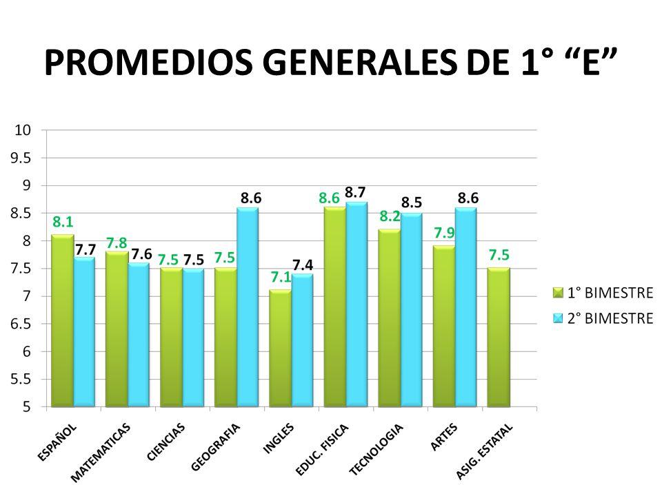 PROMEDIOS GENERALES DE 1° E