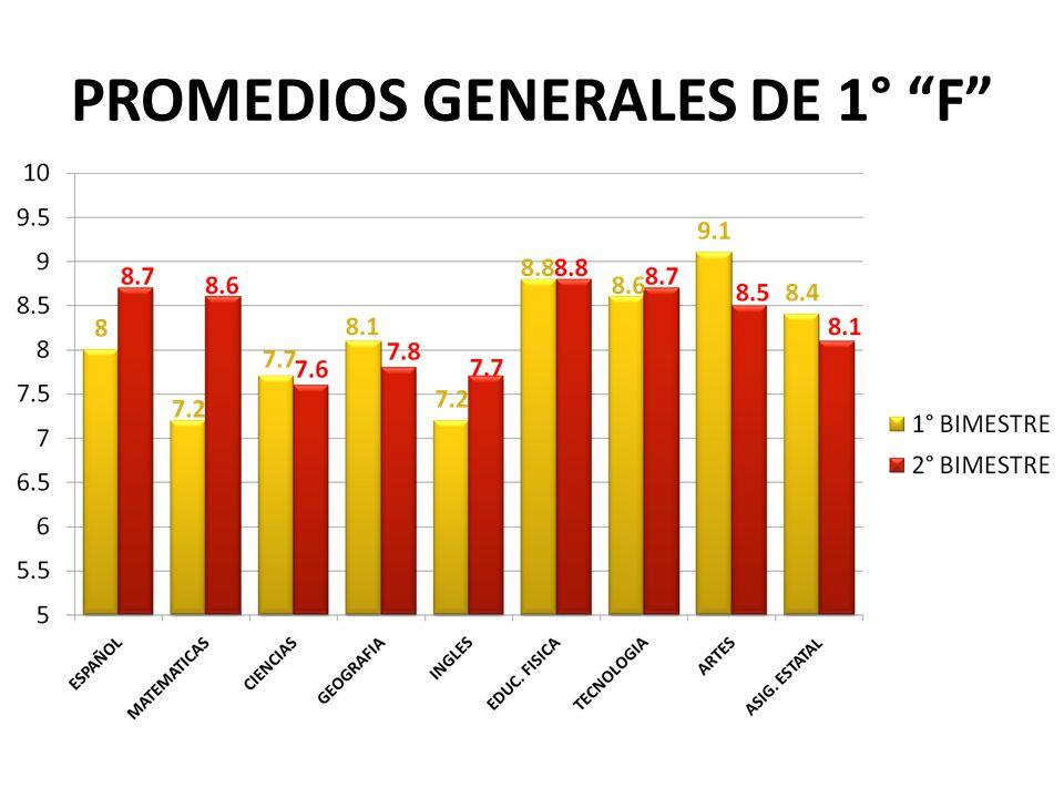 PROMEDIOS GENERALES DE 1° F
